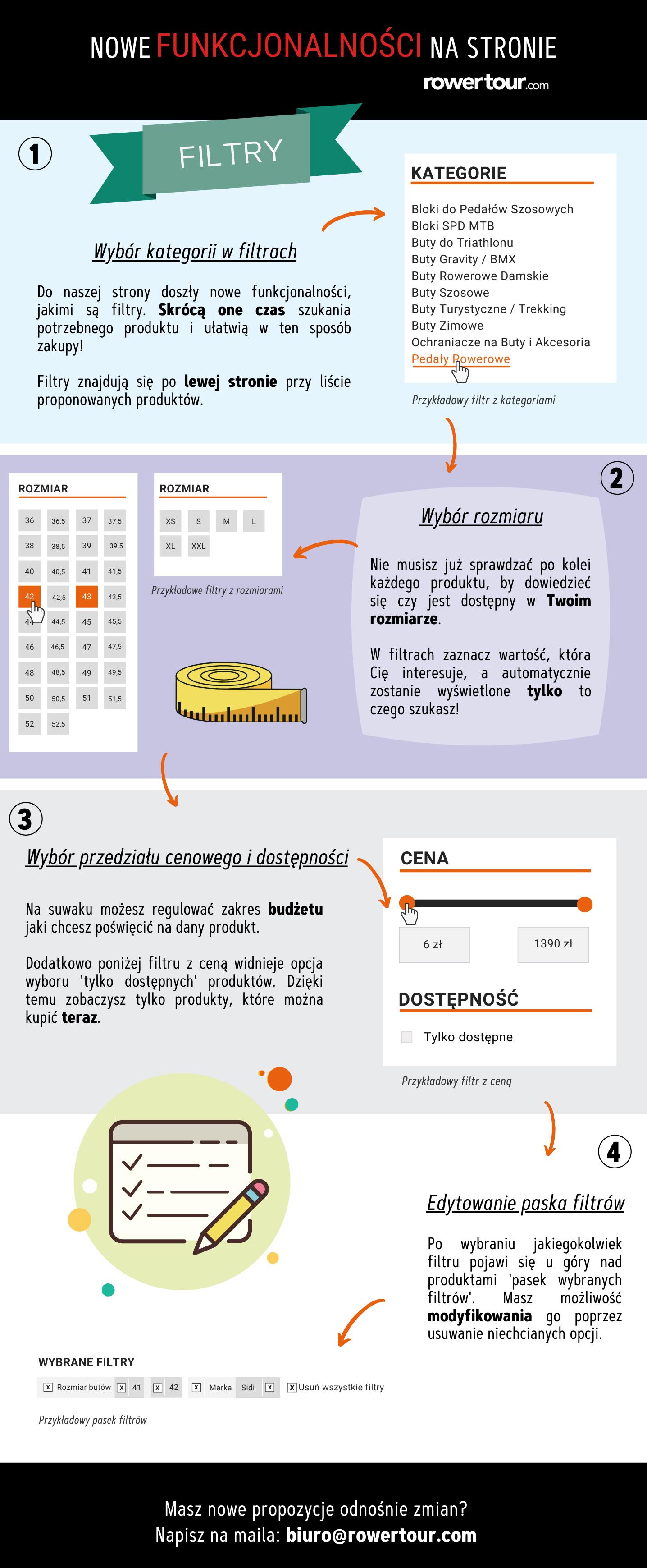 infografika filtrowania produktów na stronie