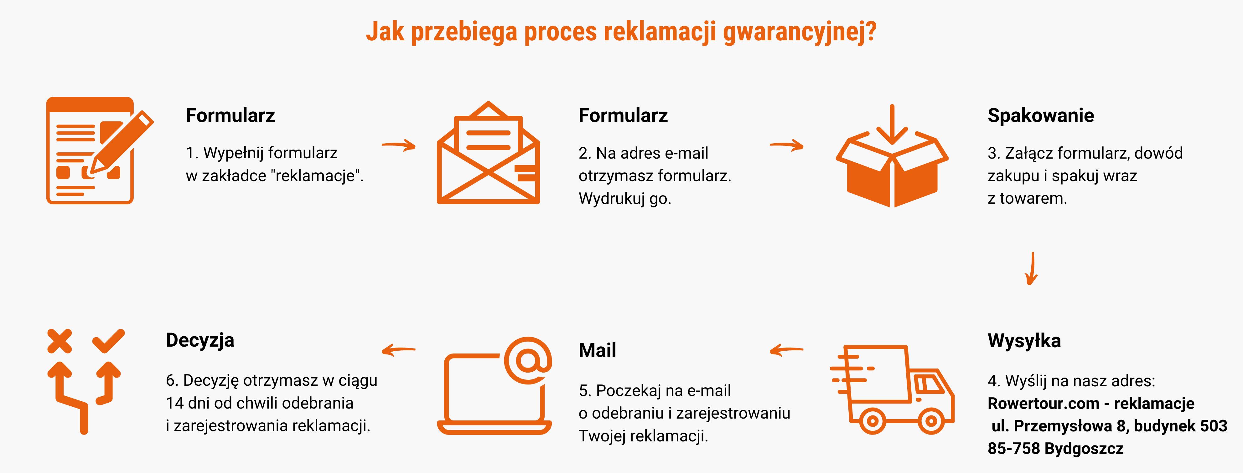 proces reklamacji